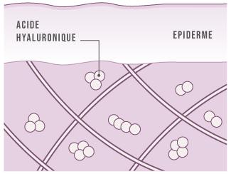 Acide hyaluronique peau jeune